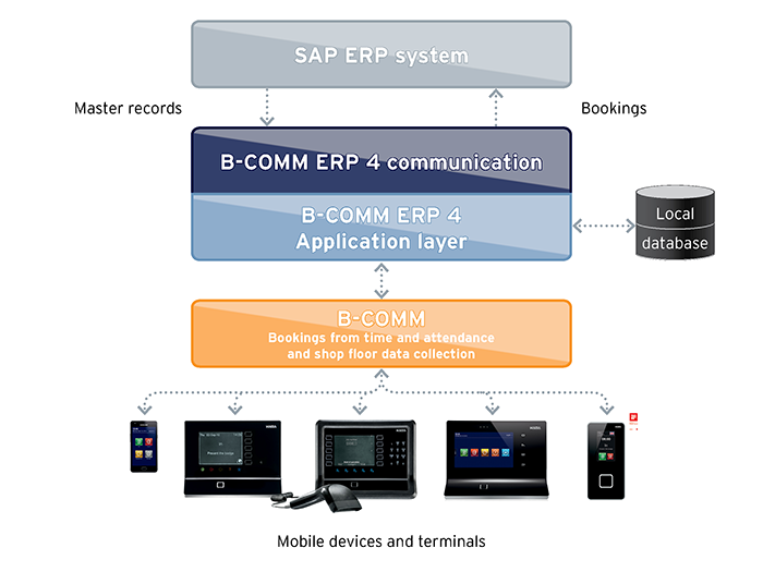 SAP ERP Integration